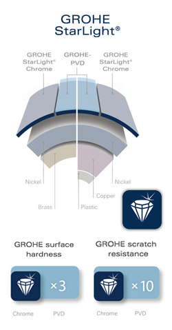 Grohe StarLight Surface